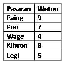 Tabel Weton (3/6)
